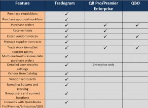 Procuement and Purchase Order Feature Comparison